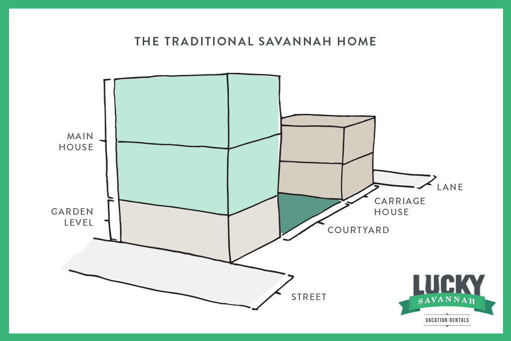 Traditional Savannah Home Architectural Diagram
